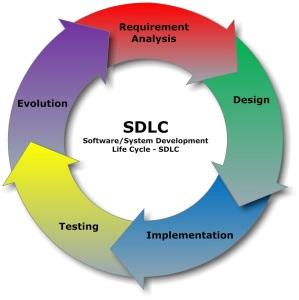 SDLC_-_Software_Development_Life_Cycle