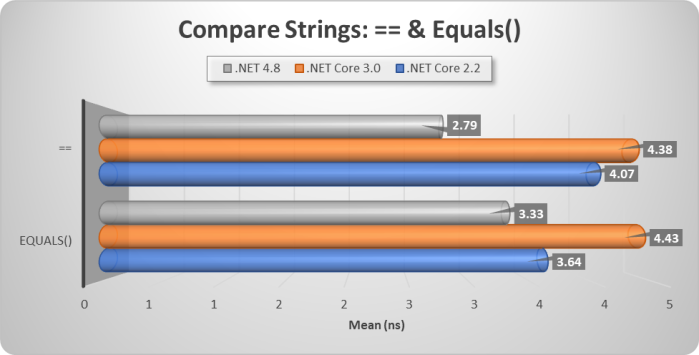 Code Perf-String Equals