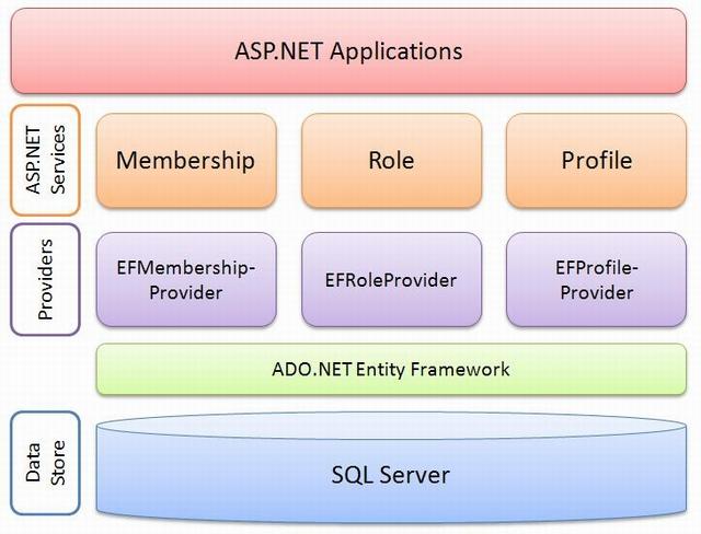 ASP.NET 2.0 Architecture
