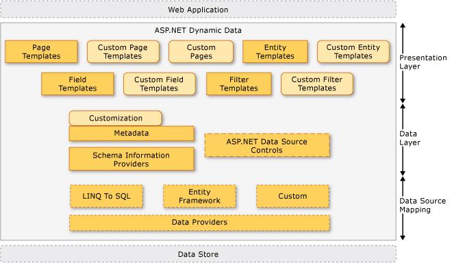 ASP.NET Dynamic Data Architecture