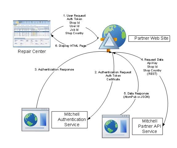 Mitchell Partner API Service