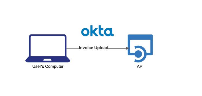 Invoice Microservice-1
