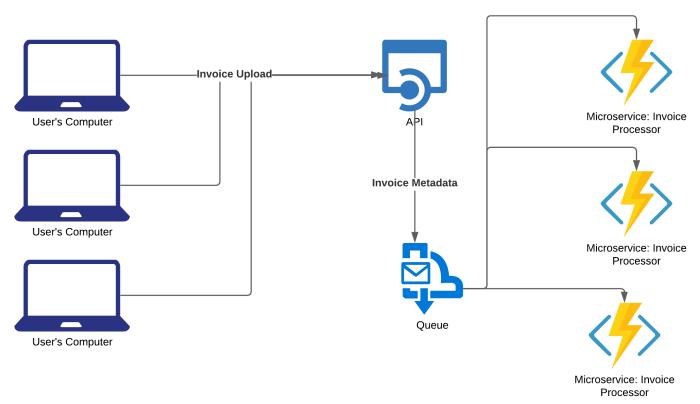 Invoice Microservice-6