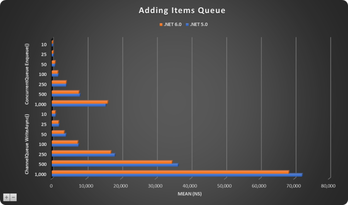 Adding Items To Queue-Chart