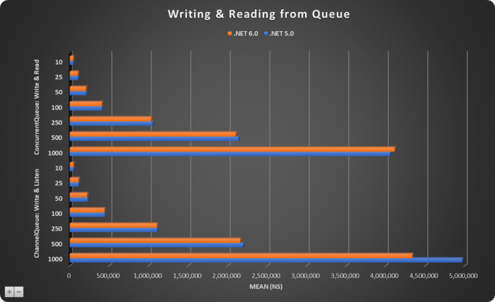 Adding-Reading Items From Queue-Chart
